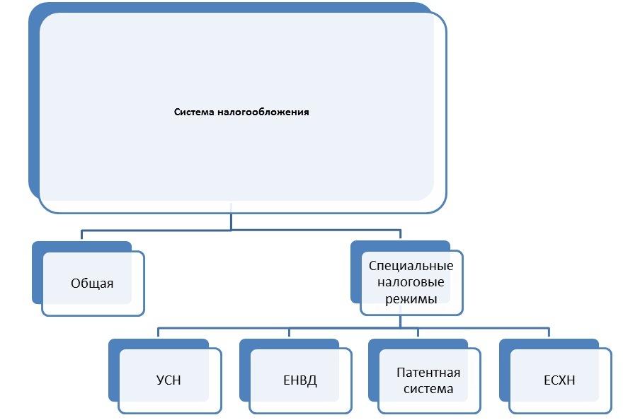Схема налогообложение